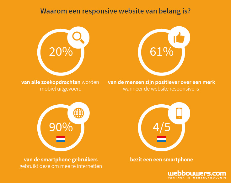 factsheet waarom een responsive website